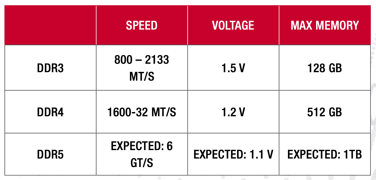 How speed has doubled with each generation of the technology along with a decrease in voltage requirement and increase in memory