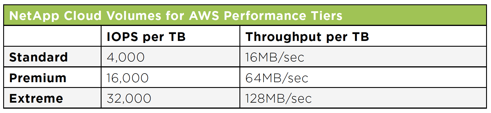 NetApp Cloud Volumes for AWS Performance Tiers