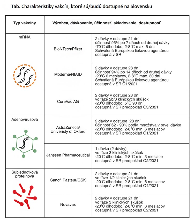 Tabuľka: Charakteristiky vakcín, ktoré sú/budú dostupné na Slovensku