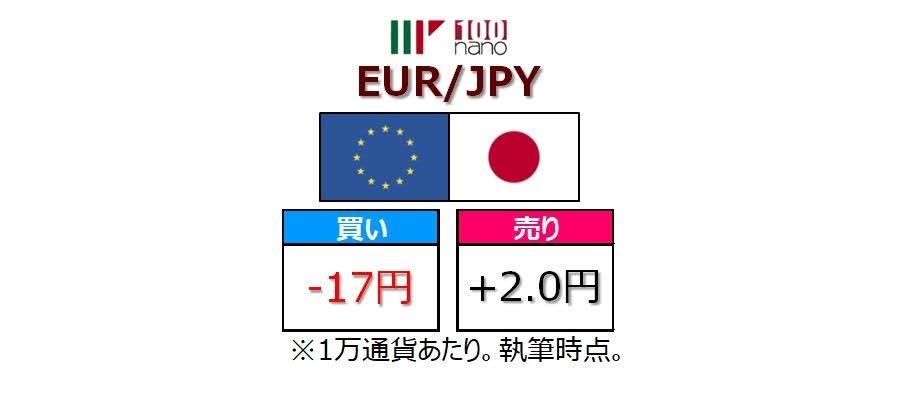 マネパnanoのEUR/JPYのスワップポイント
