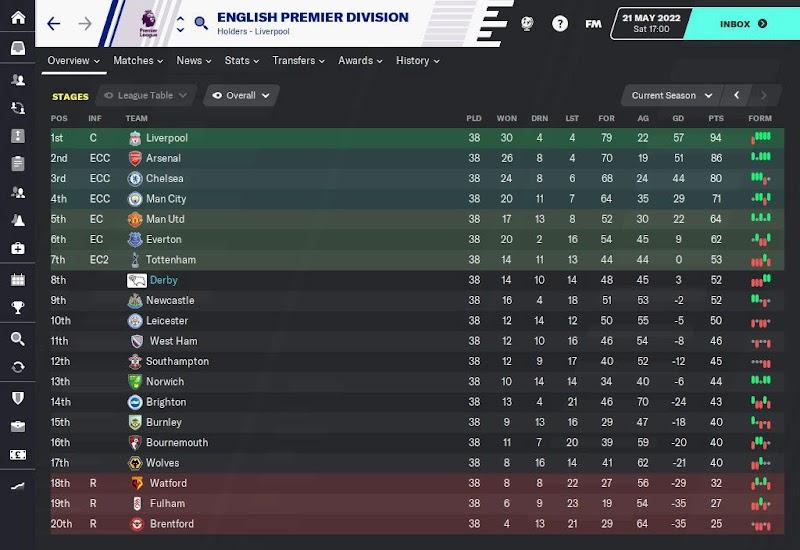 Premier League Table 2021/22 (season 3) on FM20