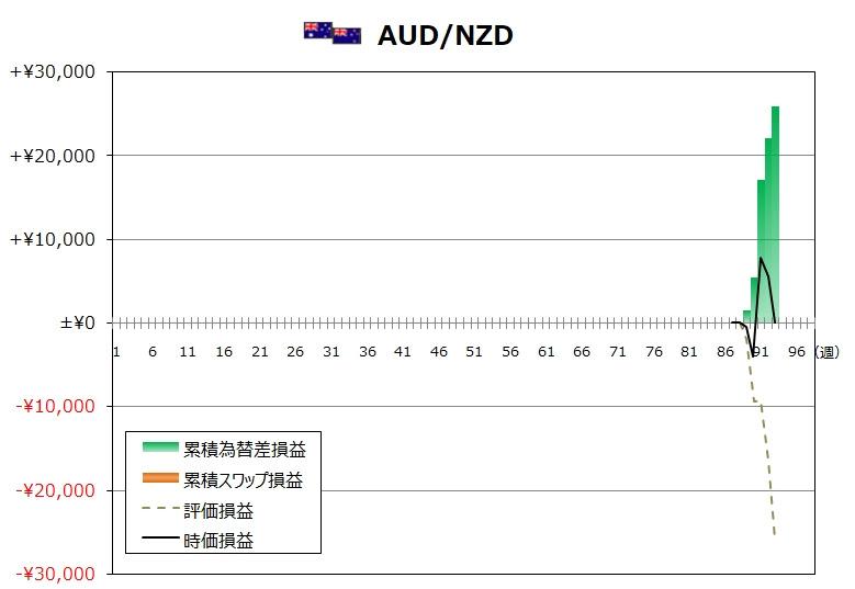 ココのトラリピ10月度AUD/NZDグラフ