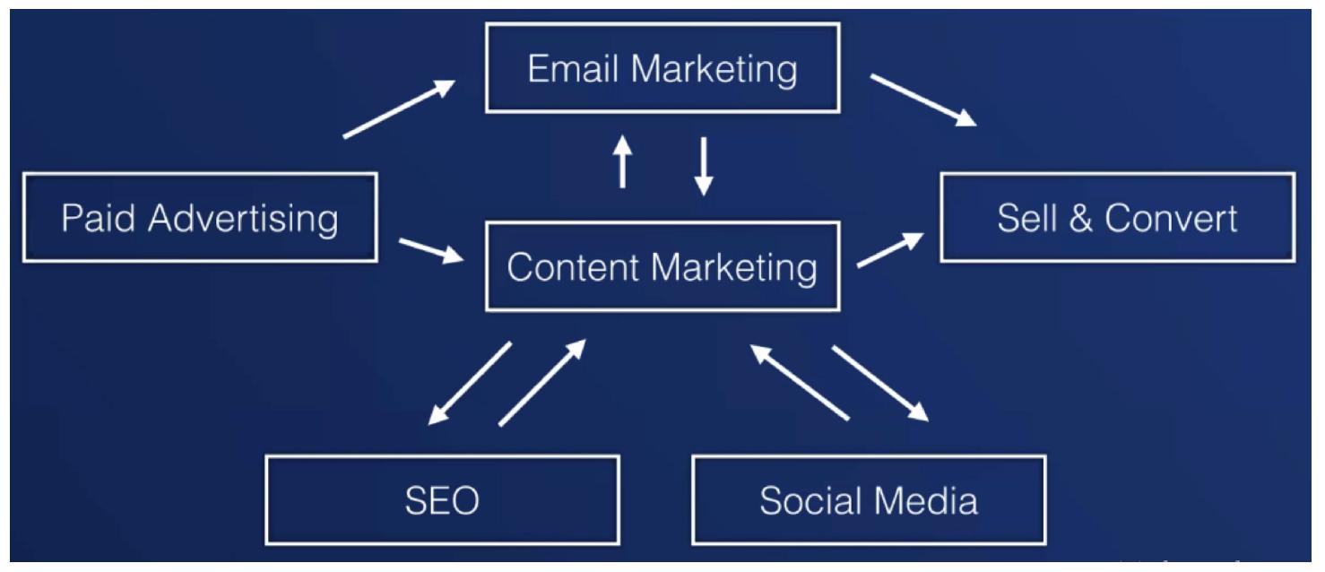 Integrated Digital Marketing.