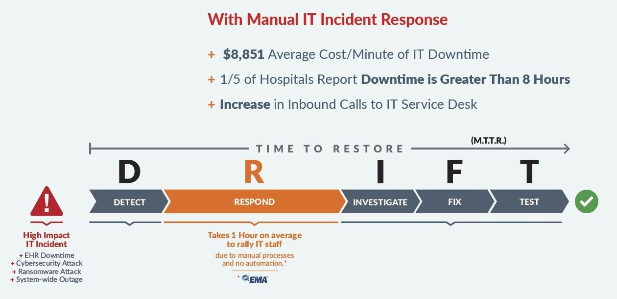 With Manual IT Incident Response