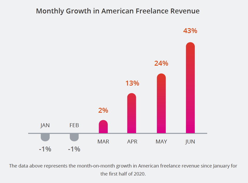 Monthly Growth in American Freelance Revenue. The data above represents the month-on-month growth in American freelance revenue since January for the first half of 2020.