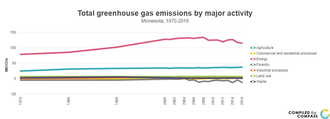 <a href = 'https://www.mncompass.org/chart/k193/greenhouse-gas-emissions#0-629-g' target='_blank' >Green House Emissions Trend by Activity</a>
