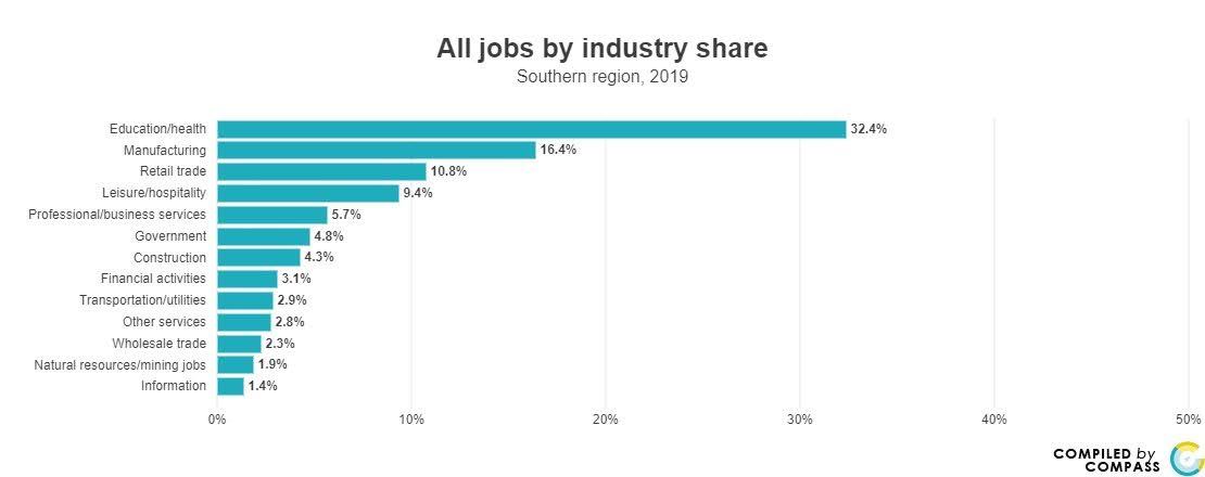 <a href = 'https://www.mncompass.org/chart/k279/jobs#5-12929-g' target='_blank' >Jobs by Industry</a>