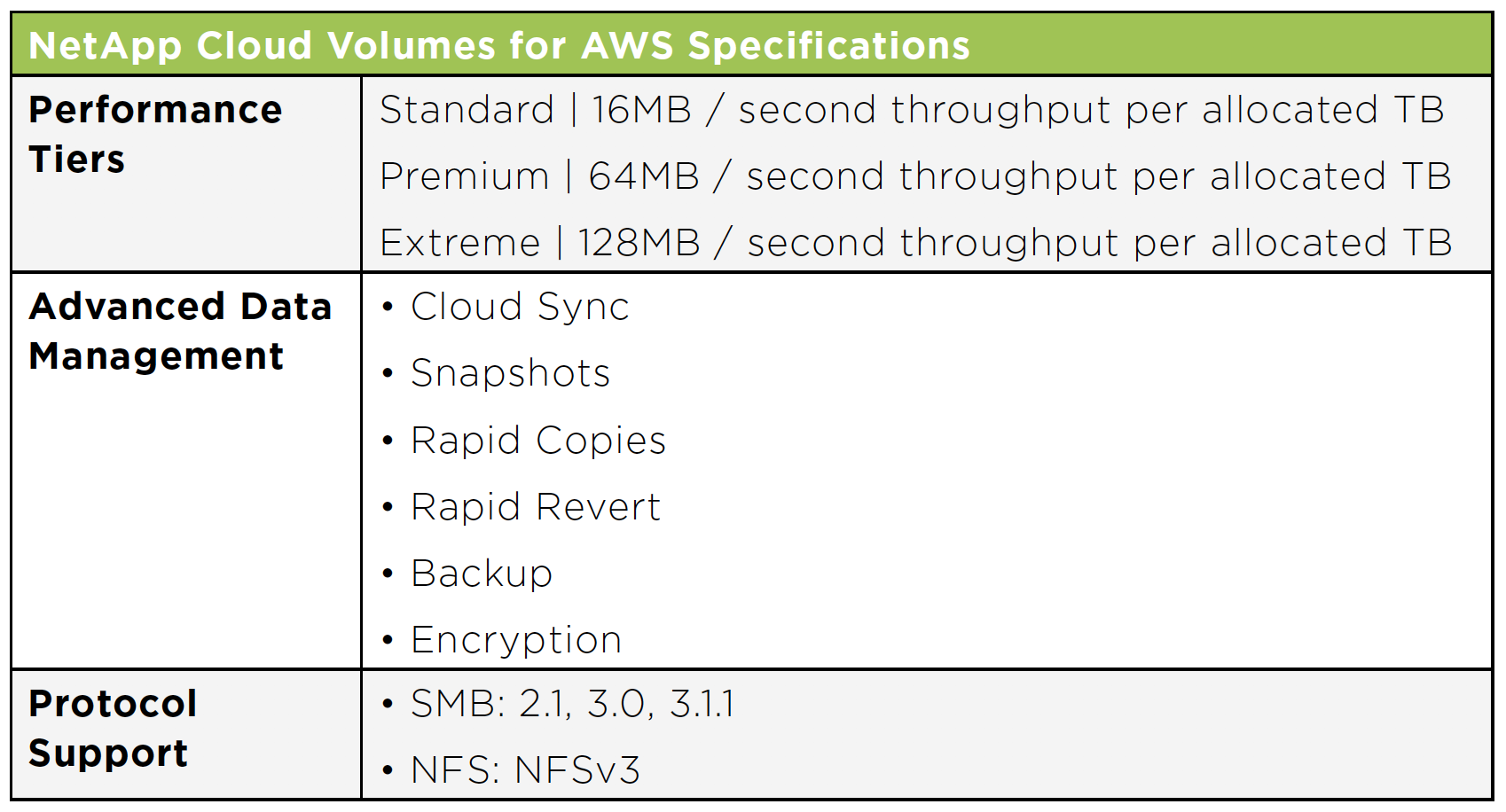 NetApp Cloud Volumes for AWS Specifications