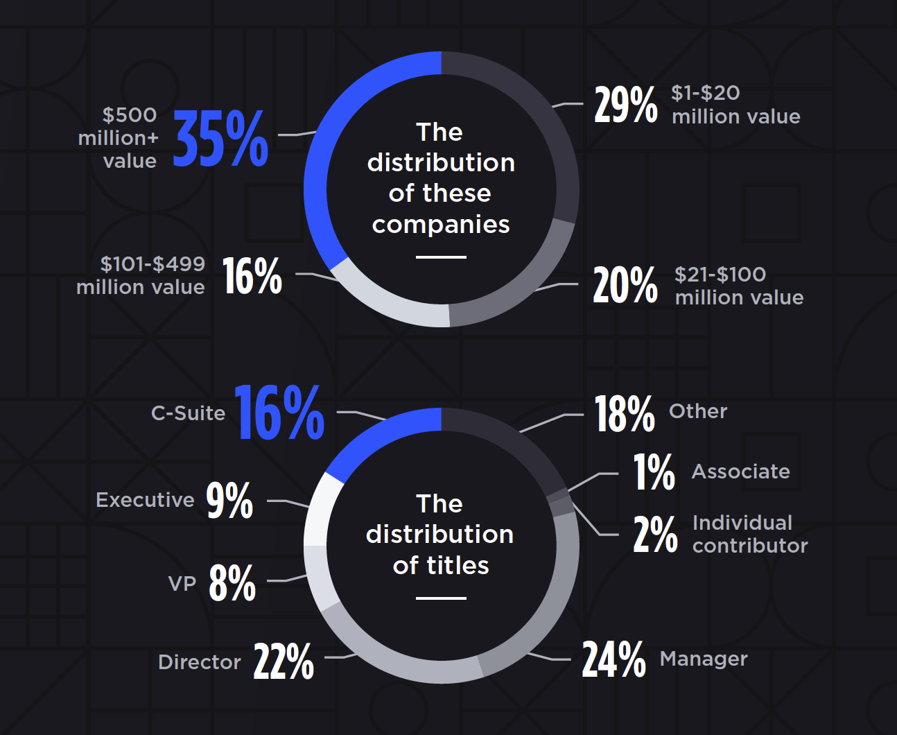 BigCommerce partnered with Retail Dive's Brand Studio to conduct an online survey of 140 executives and marketing managers globally with a focus on the future of ecommerce.