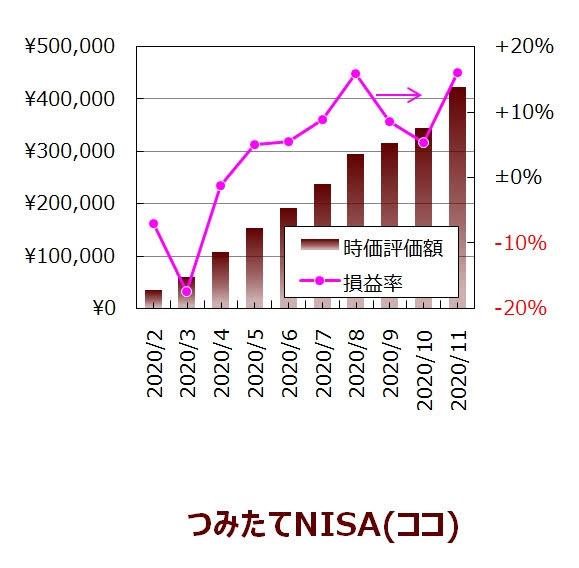 ココの11月度つみたてNISA口座の実績グラフ