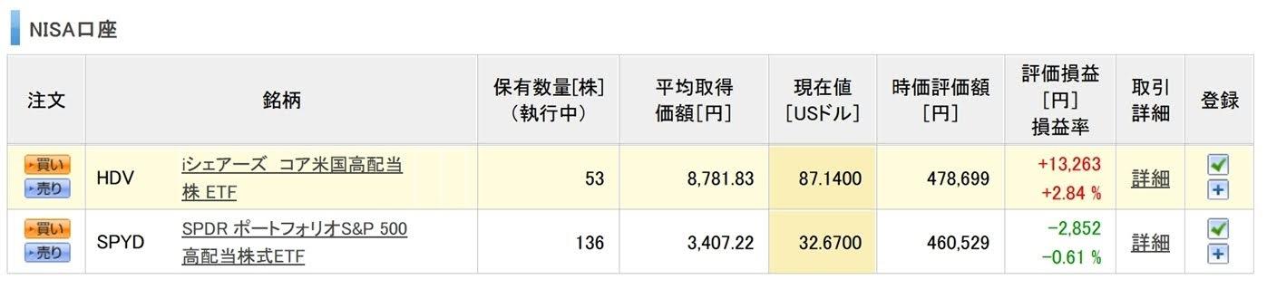 ココ夫の12月度一般NISA口座の高配当ETFの実績