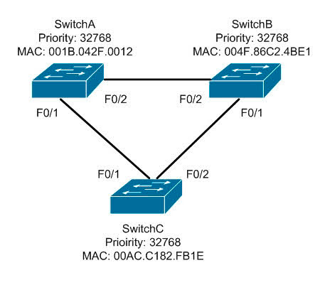 View the following network diagram.