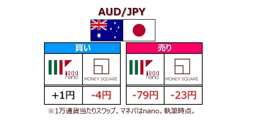 AUD/JPYスワップポイント