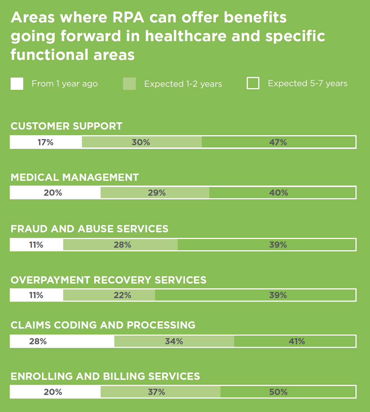 Areas where RPA can offer benefits going forward in healthcare and specific functional areas