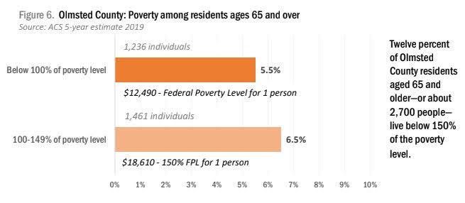 <a href = 'https://drive.google.com/file/d/1eCt3kCHtXxyUP49iPoIBh8OzIJEqtO_P/view' target='_blank' >Poverty Age 65+ (AFOC: P12)</a>