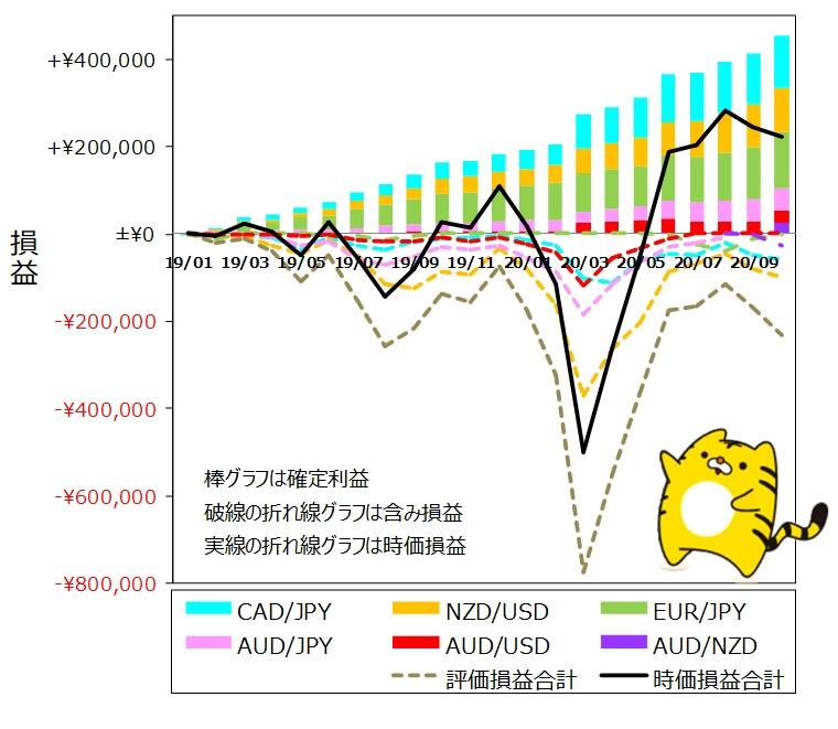 ココのトラリピ各通貨ペア10月度月間推移グラフ