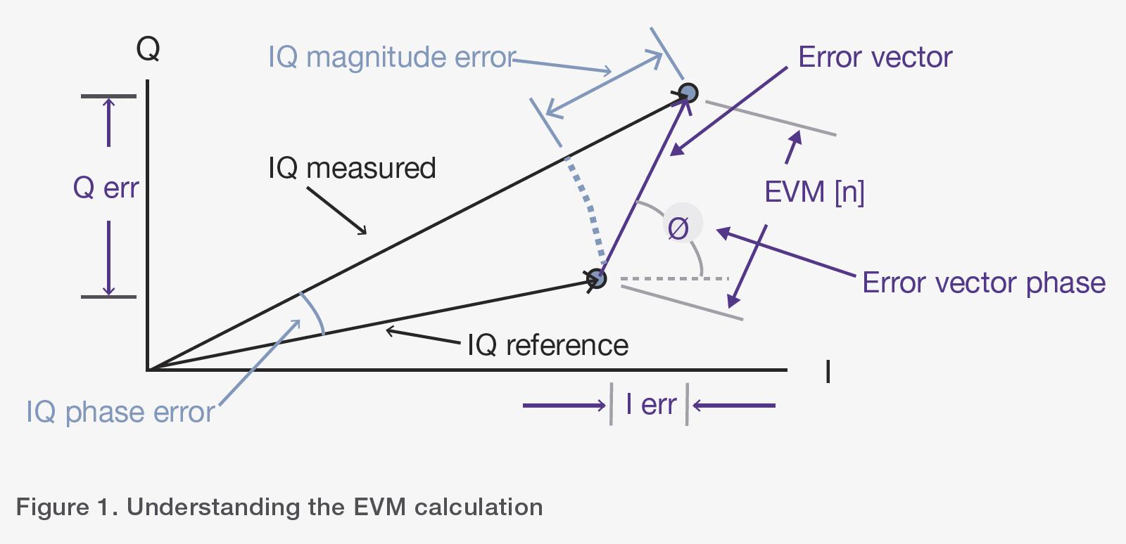 Figure 1. Understanding the EVM calculation