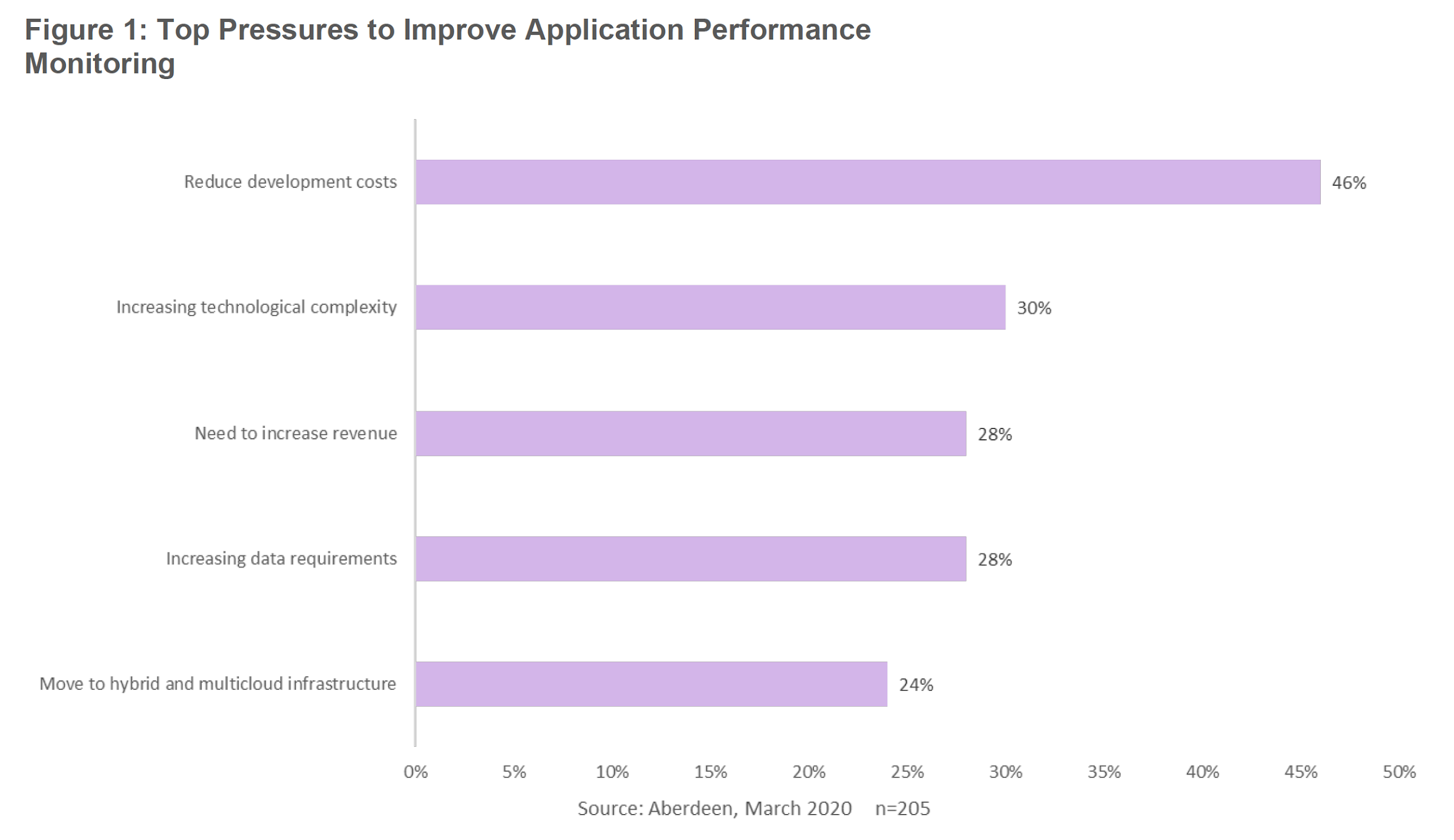 Figure 1: Top Pressures to Improve Application Performance Monitoring