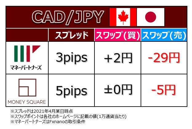 CADJPY のコスト、マネーパートナーズとマネースクエアの比較表