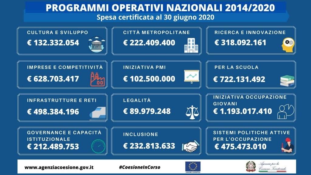 Spesa PON - Fonte: Agenzia Coesione