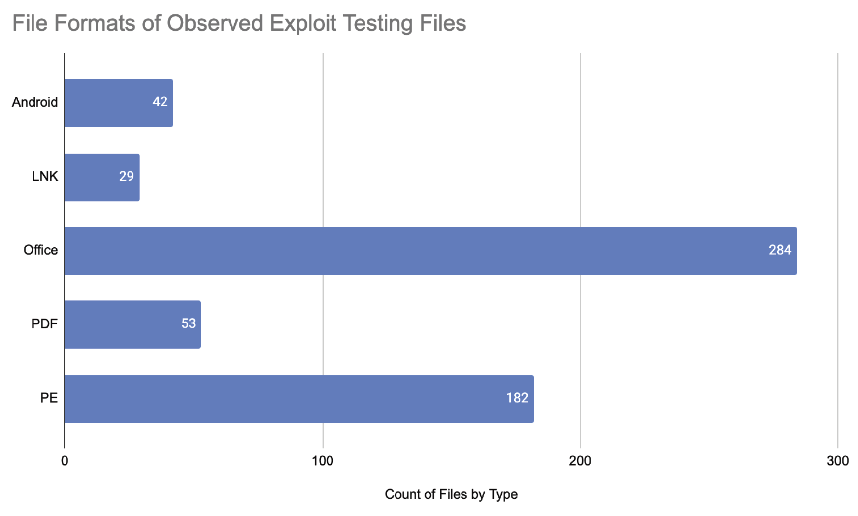 File Formats of Observed Exploit Testing Files