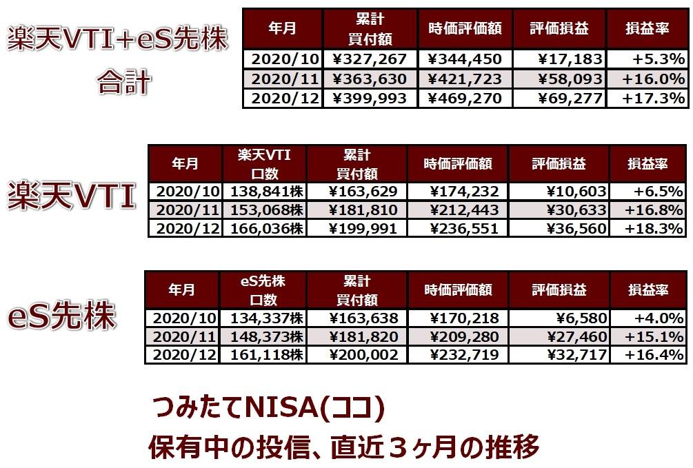 楽天証券のつみたてNISA口座で保有中の投資信託の直近3ヶ月の推移