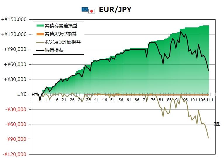ココのトラリピEUR/JPY週次グラフ