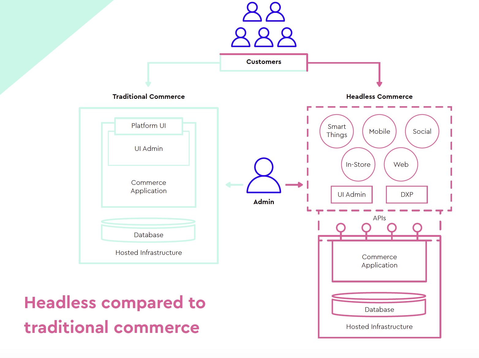 Headless compared to traditional commerce