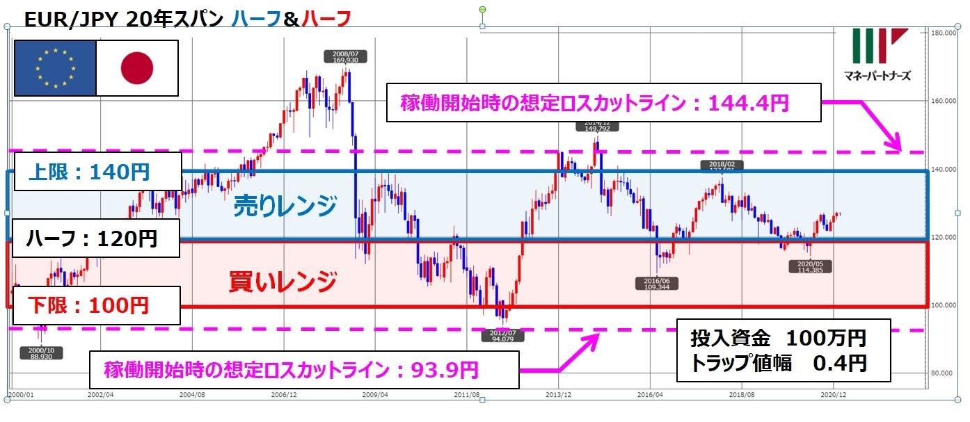 ココの連続予約注文EUR/JPYの設定とチャート図の重ね書き