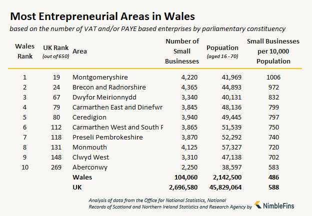 We are the most entrepreneurial area in Wales!