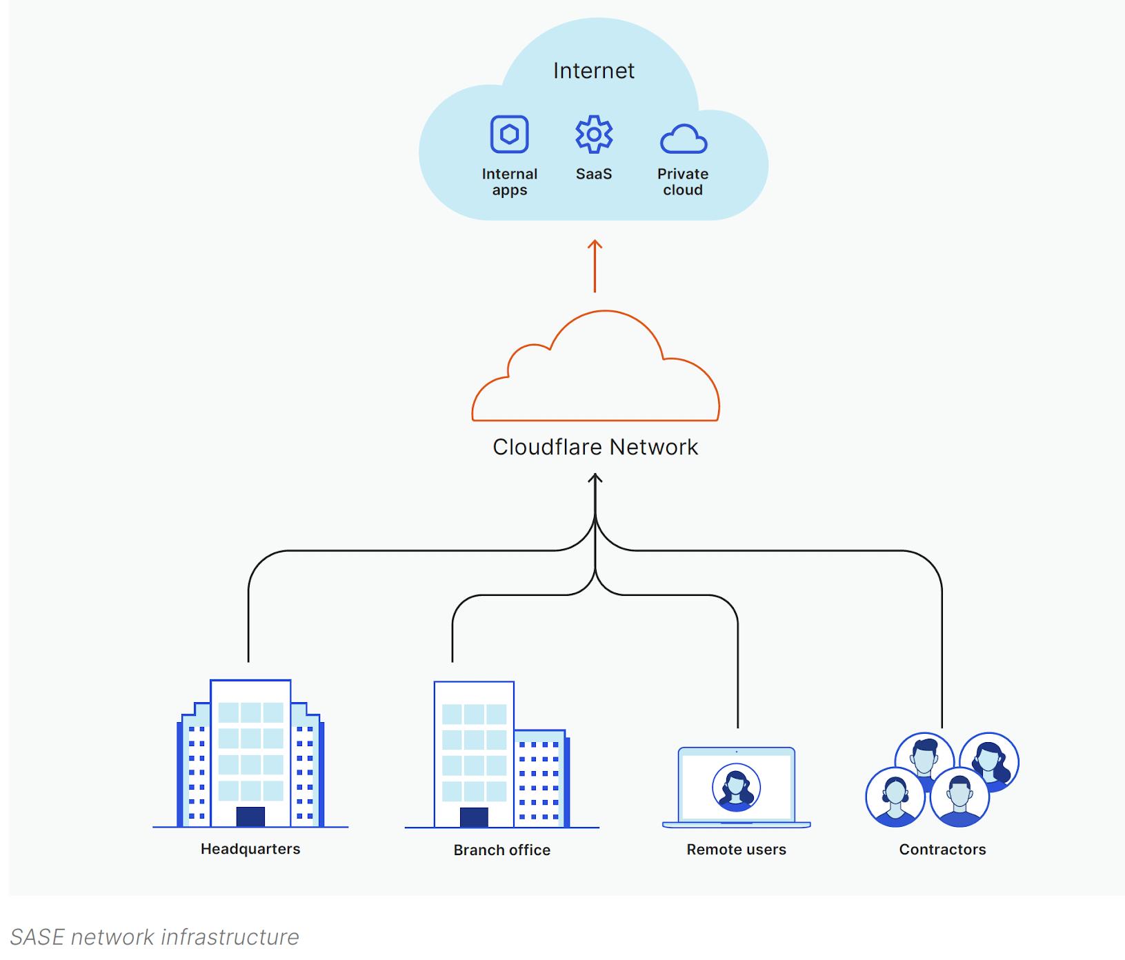SASE network infrastructure