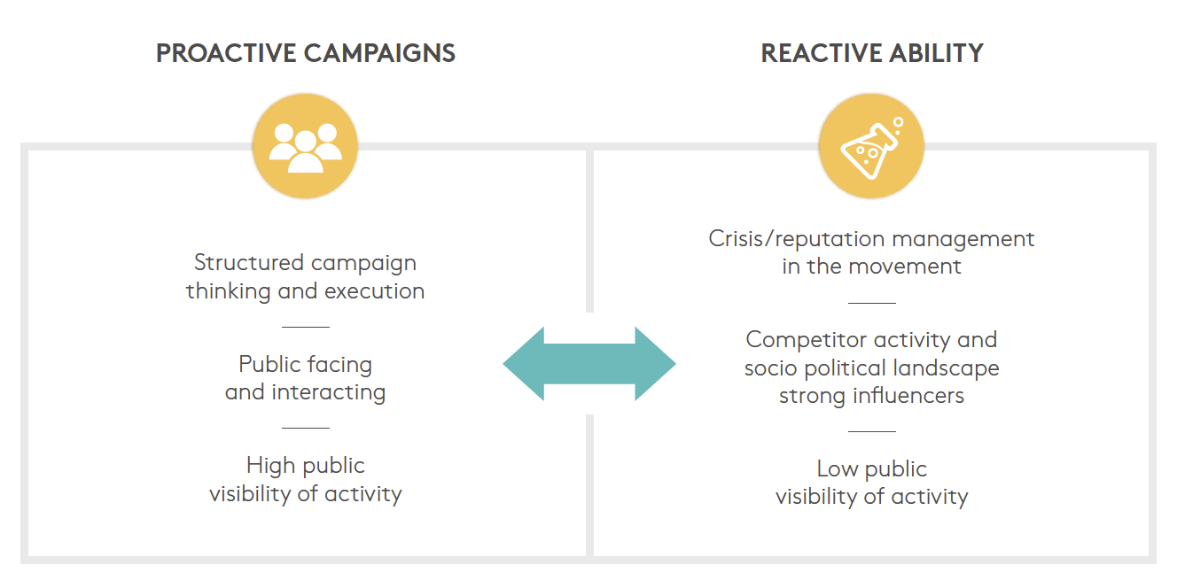 Proactive campaigns and Reactive ability