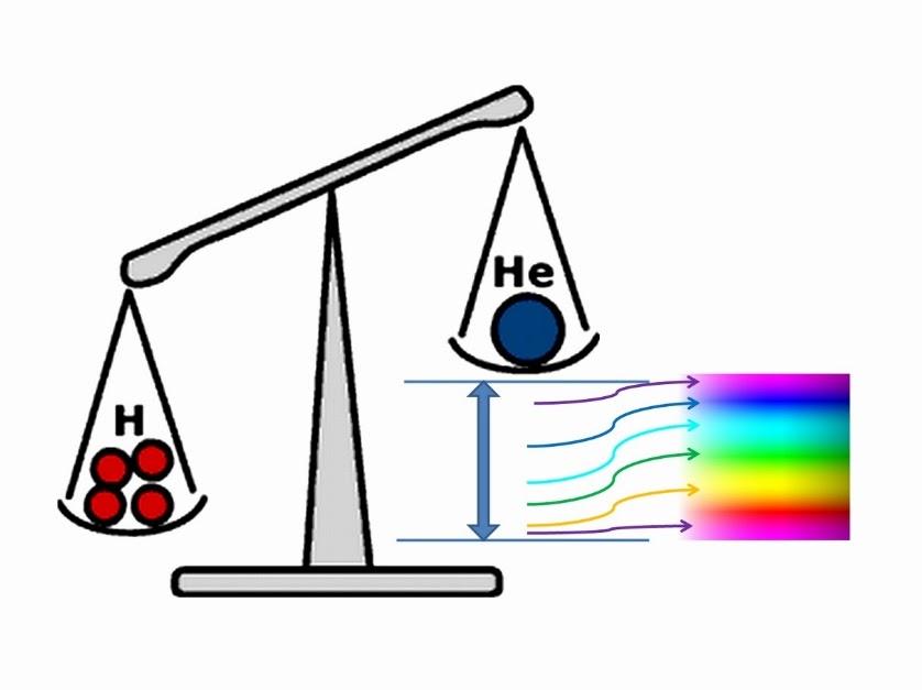 Štyri jadrá vodíka sú ťažšie ako jadro hélia, ktoré z nich vznikne pri termonukleárnej reakcii v Slnku. Tento rozdiel vyžiari slnko ako energiu