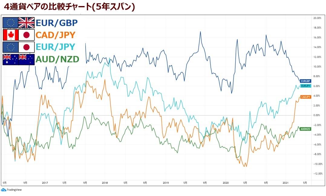 トラリピ通貨ペアの比較チャート5年スパン