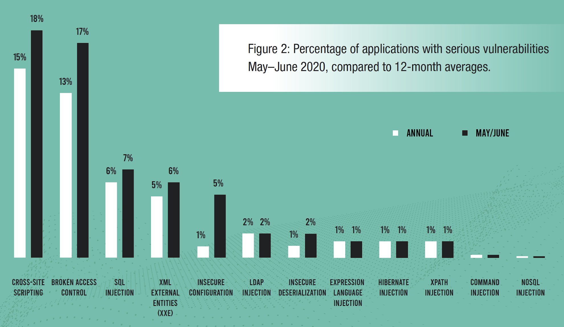 Figure 2: Percentage of applications with serious vulnerabilities May–June 2020, compared to 12-month averages.