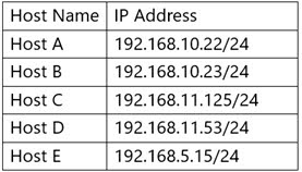 Which of the following addresses can Host E send a packet to that will reach Hosts C and D, but not Hosts A and B