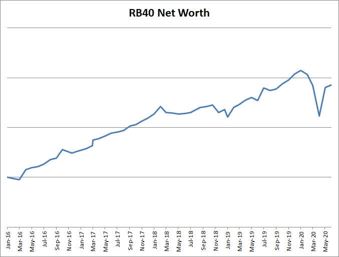 RB40 Net Worth last 4 years