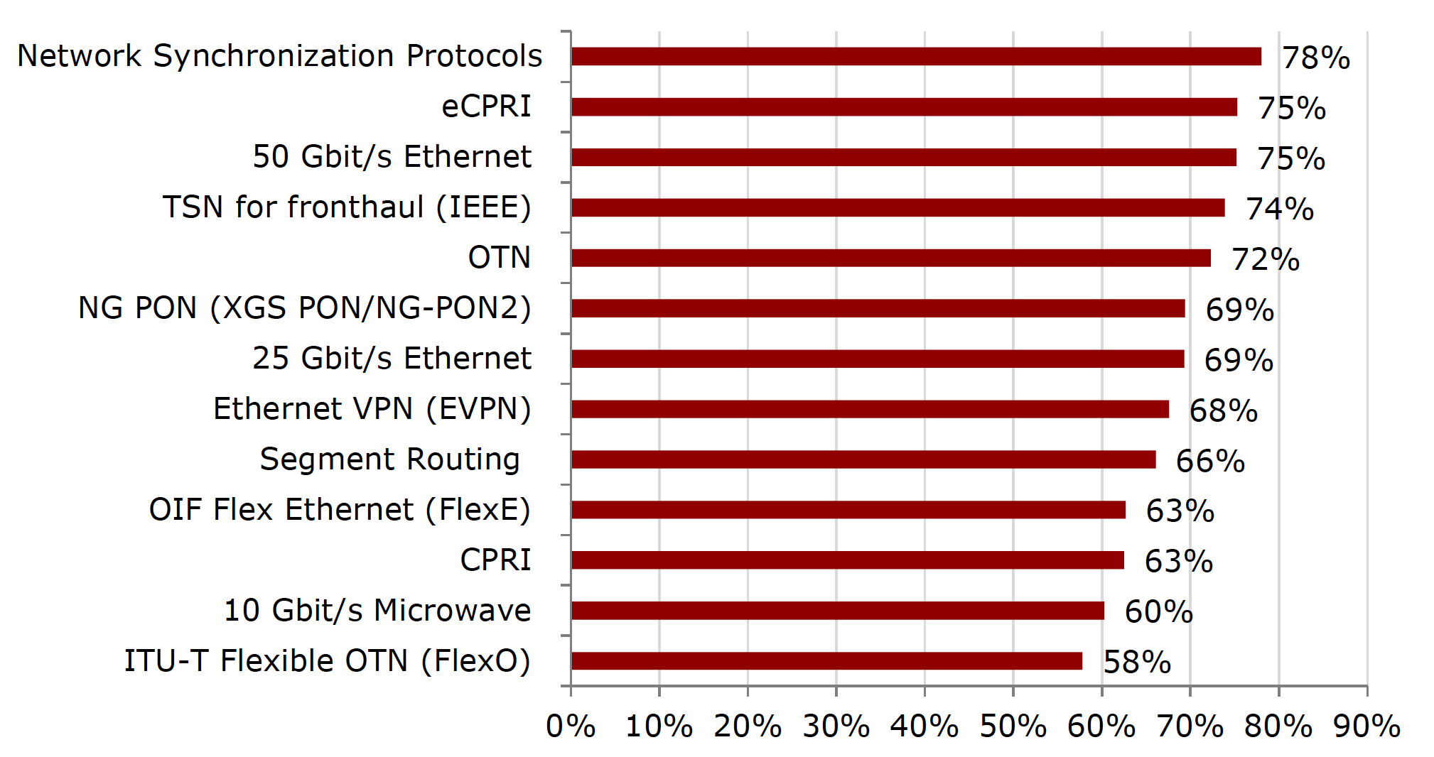 Figure 3: How important are the following technologies and protocols for your 5G transport network? (Ranked by percentage important or critical for each). Source: Heavy Reading 5G Network & Service Strategies: 2020 Operator Survey
