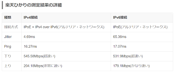 IPv4に関し,PPPoEではなくIPv4 over IPv6方式に切り替えた後はIPv4の通信スピードが顕著に向上