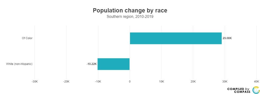 <a href = 'https://www.mncompass.org/chart/k199/population-race#5-5099-g' target='_blank' >Population Change by Race </a>