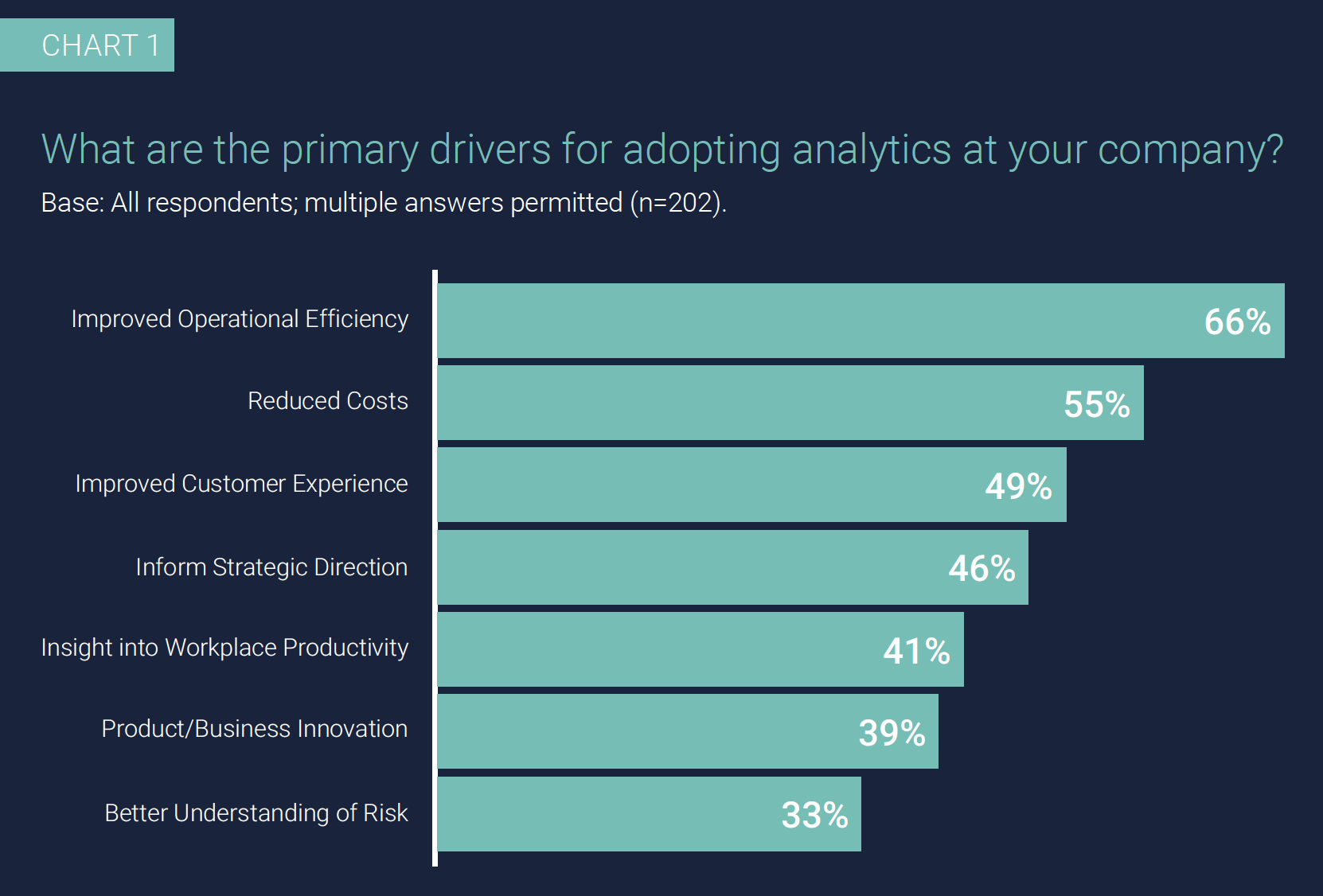 Chart 1: What are the primary drivers for adopting analytics at your company? Base: All respondents; multiple answers permitted (n=202).