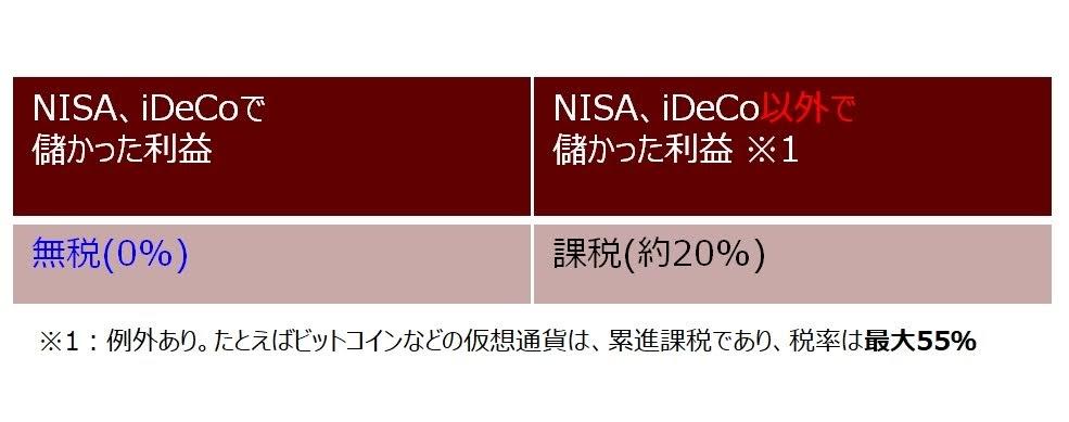 非課税制度のiDeCo(イデコ)とNISA(ニーサ)の特徴