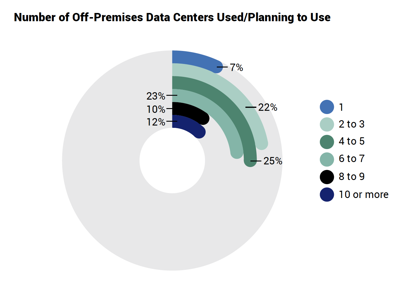 Number of Off-Premises Data Centers Used/Planning to Use