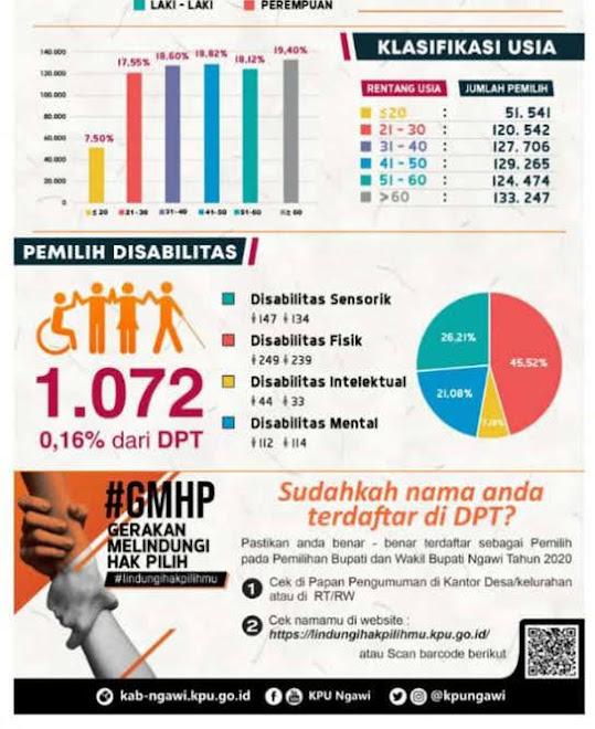 Penetapan DPT Pilbup Kabupaten Ngaei 2020