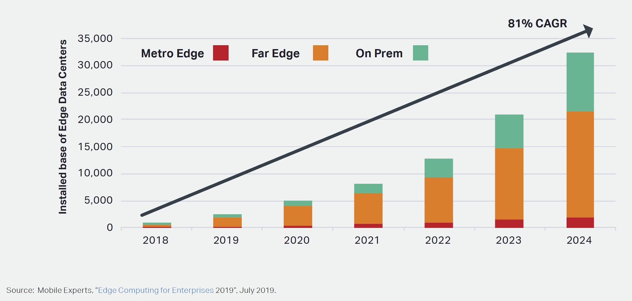 Figure 3. Growth of edge computing data centres