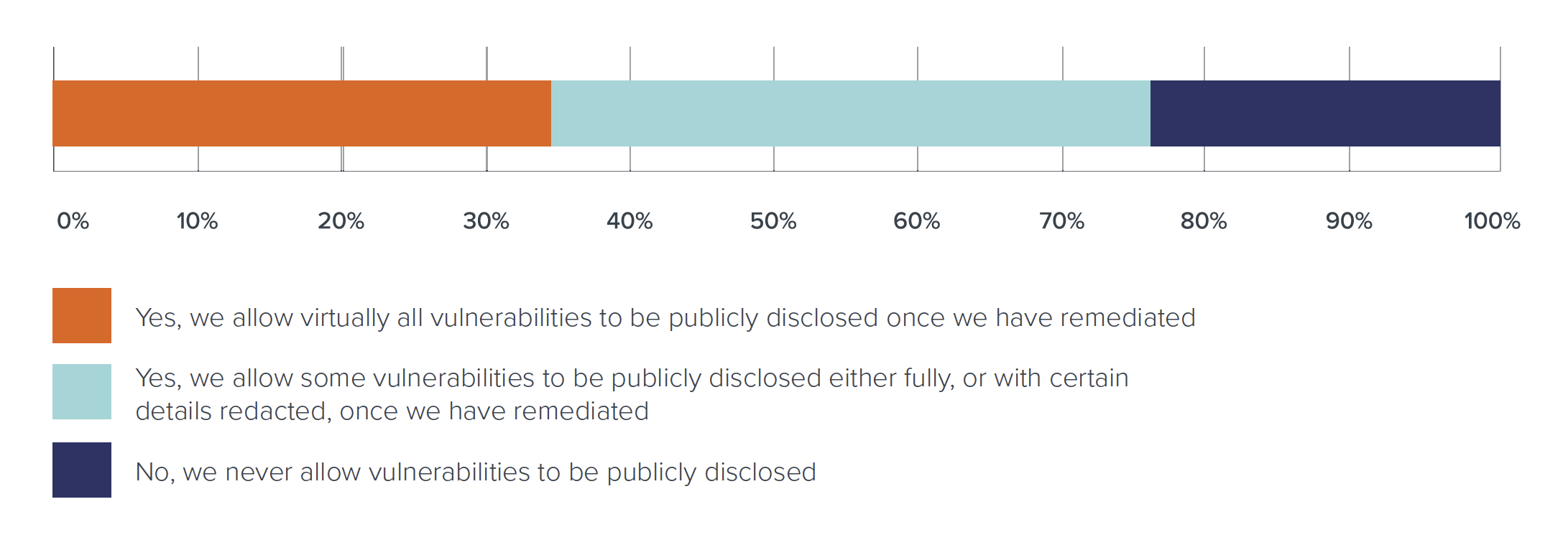 For organizations with a VDP: Does your organization allow coordinated or discretionary disclosure, wherein the finder of a vulnerability is permitted to publicly disclose details of the finding after it has been remediated?