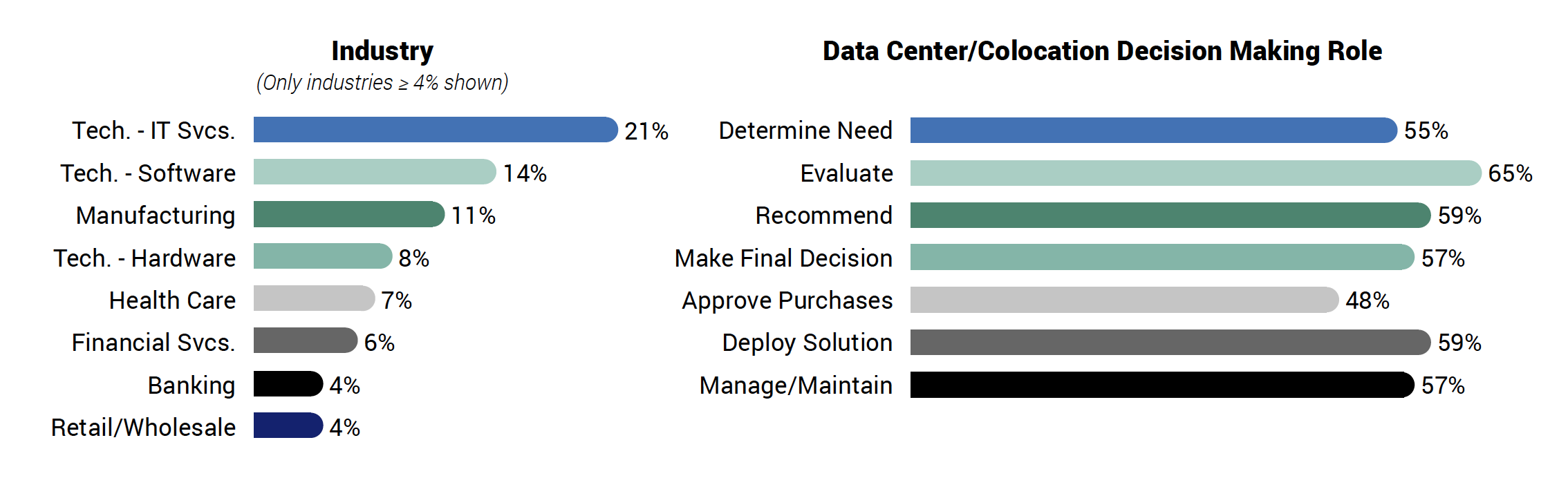 The respondents' organizations are all either using or considering at least one third-party data center.