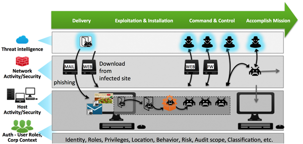 What and How of Advanced Threat Detection and Response