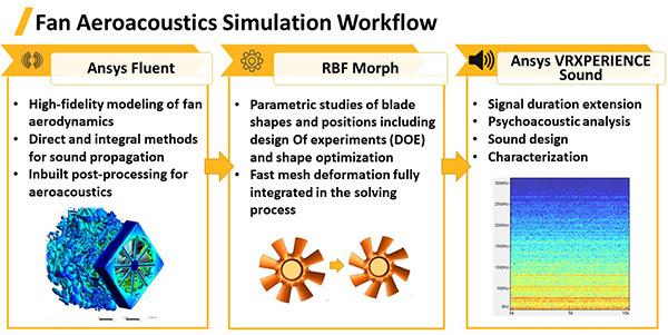 Рабочий процесс акустического расчёта для определения шумов, создаваемых вентилятором