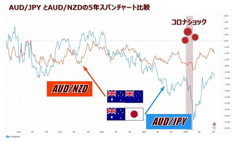 AUD/JPYとAUD/NZDのチャート比較